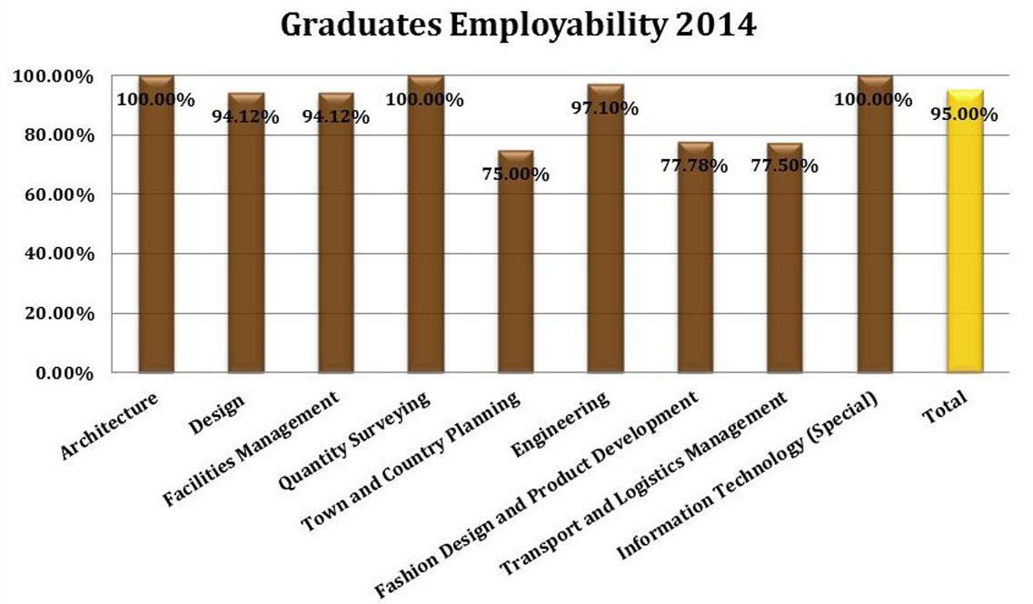 Employability ratios of different courses