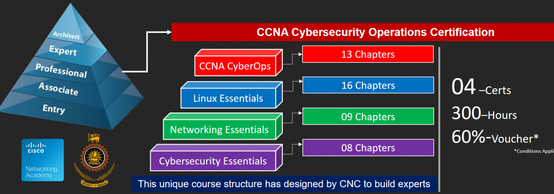 University of Moratuwa is the best Place to Study CCNA CyberOps